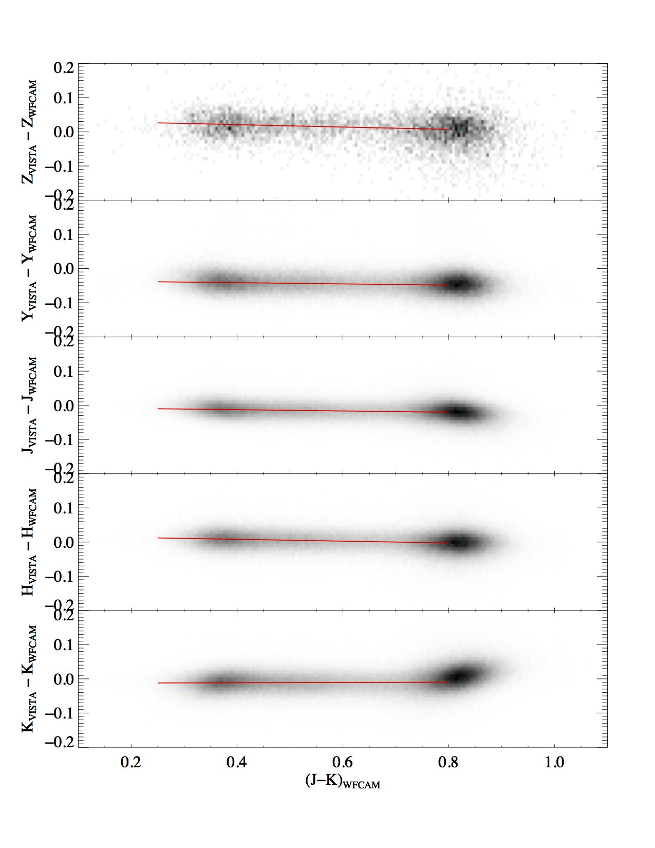 New VISTA-WFCAM plot